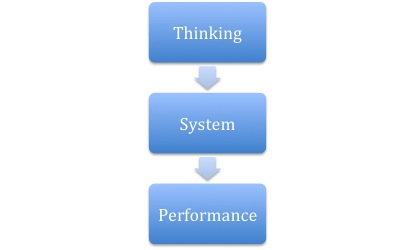 Thinking_System_Performance