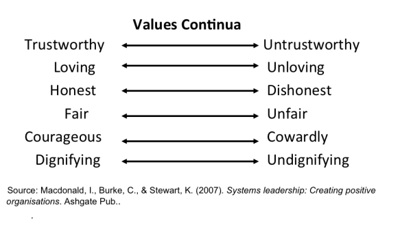 values_continua